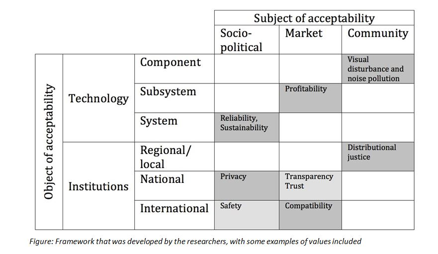 Figure: Framework that was developed by the researchers, with some examples of values included